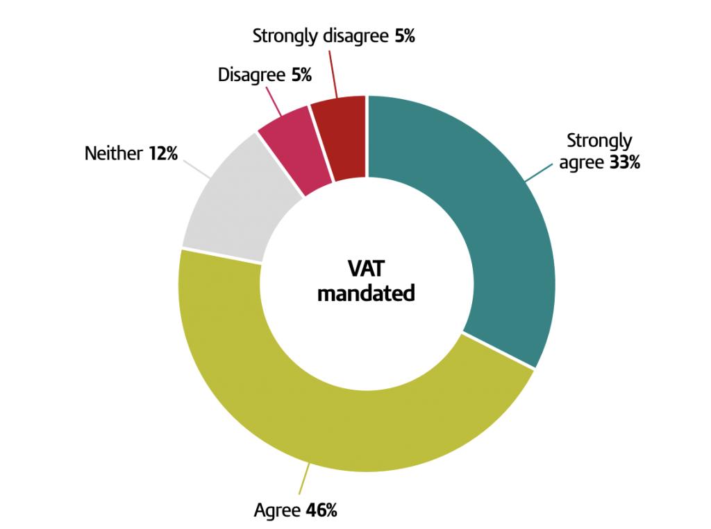Digitalisation of UK VAT returns