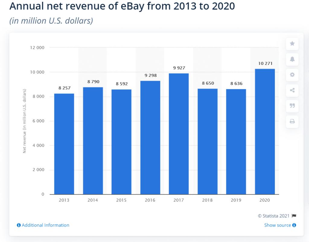 eBay net revenue