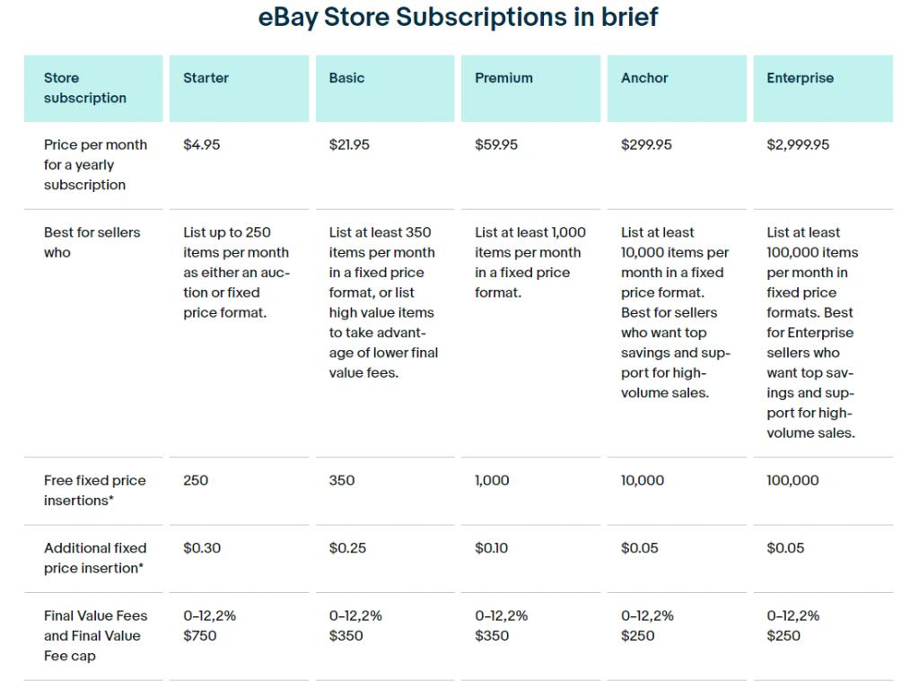 eBay store subscriptions comparison